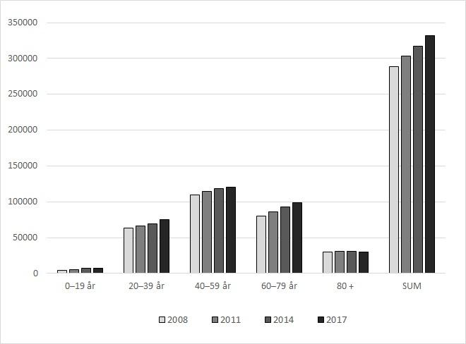 Antidepressivabruk utenfor institusjon i ulike aldersgrupper fra 2008 til 2017