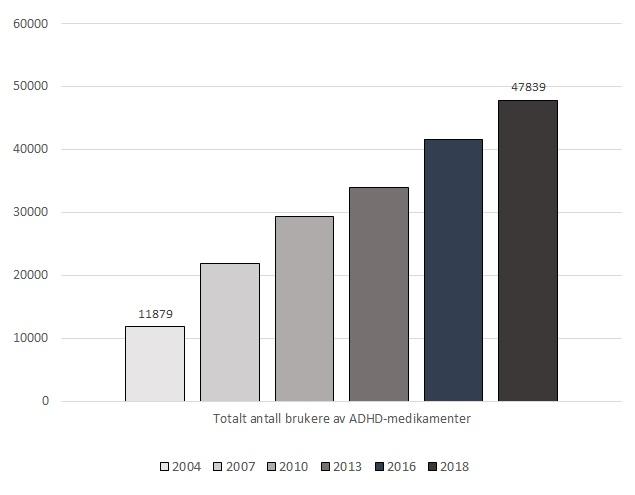 Brukere av ADHD medisiner fra 2004 til 2018
